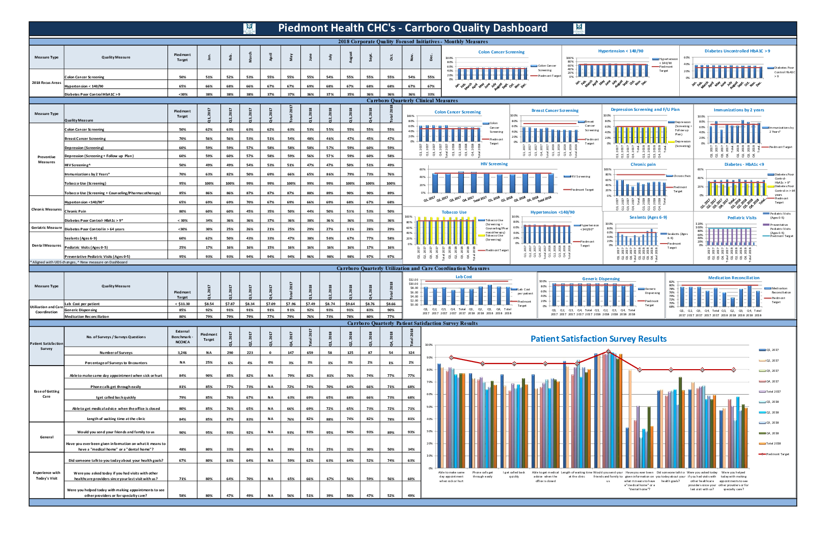Annual Operating and Quality Reports | Piedmont Health